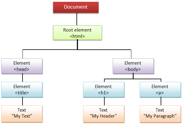 Image explaining ```document```